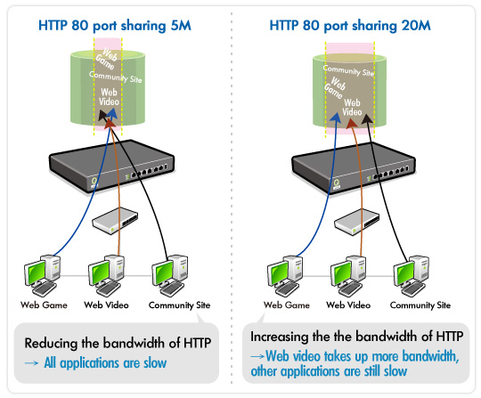 Michaelsoft DDS Diskless Solution - Michaelsoft DDS Diskless Solution - QNO L7 Web Video QoS - Controlling the bandwidth of web applications